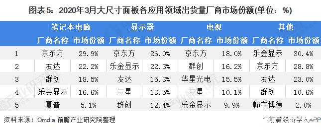 图表5:2020年3月大尺寸面板各应用领域出货量厂商市场份额(单位:%)