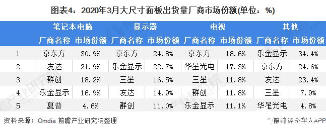 图表4:2020年3月大尺寸面板出货量厂商市场份额(单位:%)