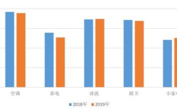 2019年國內家電取得營收和利潤雙增長,零售額規...