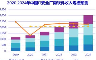 预计未来5年内中国IT安全软件市场收入达30.2亿美元,CAGR为20.86%