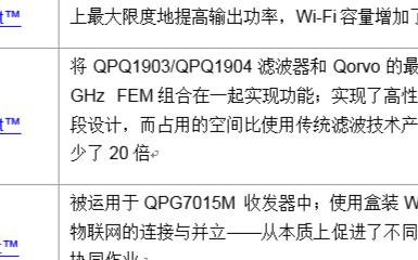 Qorvo推出業界首個無縫集成Wi-Fi 6和物聯網解決方案