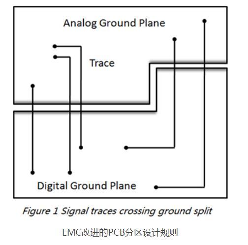 電磁兼容性EMC改進的PCB分區設計規則