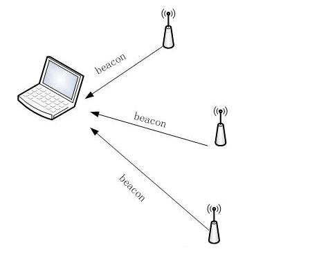 浅谈Wi-Fi连接过程背后的原理