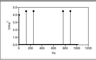 基于FFT的基本信號分析計算和對函數進行網絡測量