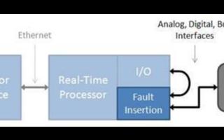 基于硬件故障植入单元提高HIL测试系统的安全性与...