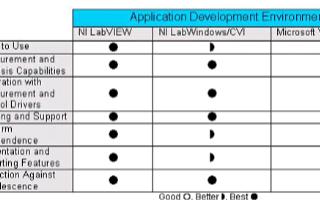 對三種軟件開發環境的特性進行比較和選擇ADE時需要考慮哪些因素