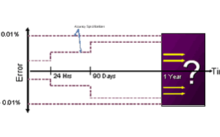 如何使自动化测试系统精度进行最大化,有哪五个步骤...