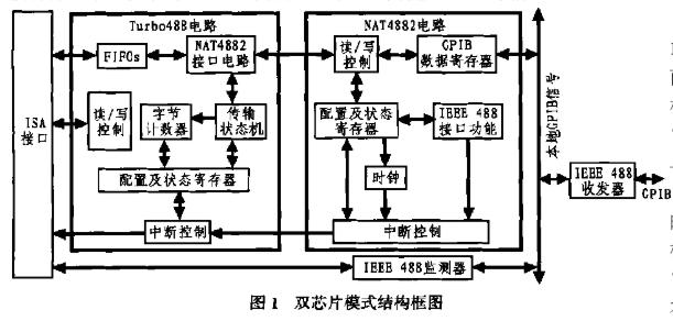 采用单芯片FIFO设计的GPIB接口专用芯片TNT4882的特性及应用研究