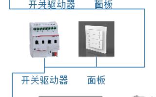 滨州中心医院智能照明控制系统的设计和应用
