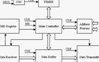 TI 16C554系列串口扩展芯片实现实现串口扩展和稳定性