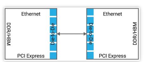 �x�窈线m存在的∏∏ IP ���F Die-to-Die �B接