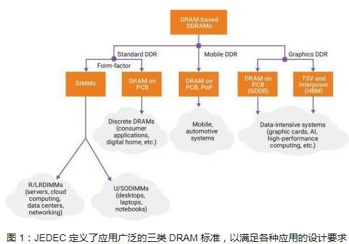 LPDDR5標準的主要功能
