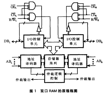 利用多端口存儲器雙口RAM和FIFO實現多機系統的設計