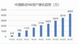 2020年,中国移动将NB-IoT作为物联网业务的发展重点