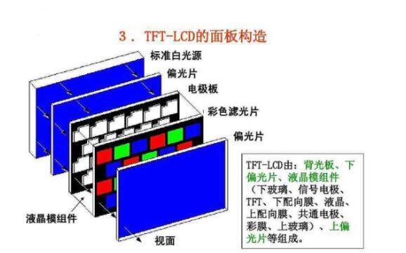 液晶面板TN的和TFT的区别