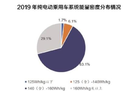 动力电池系统能量密度明显增长,2020年新能源汽...