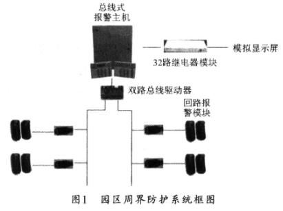 采用CAN总线和RS485总线相结合实现标准小区的智能信息系统的设计