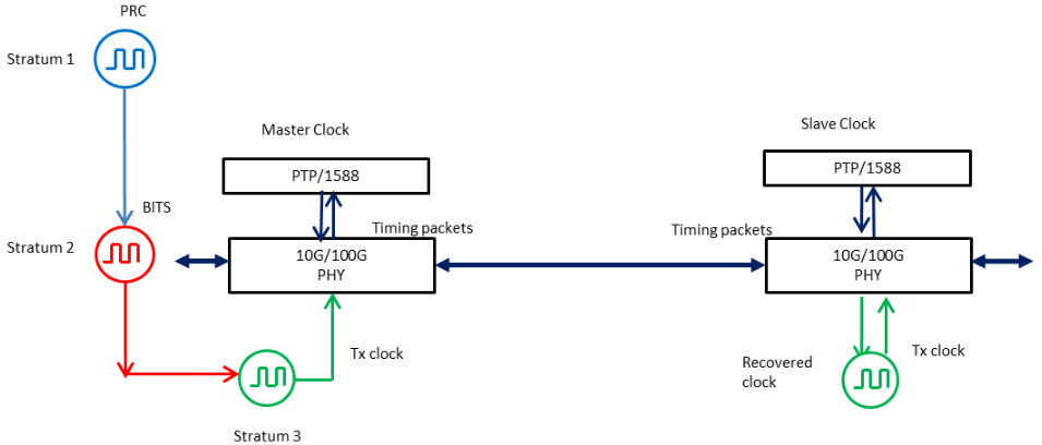 同步網絡高性能線卡時鐘方案解析