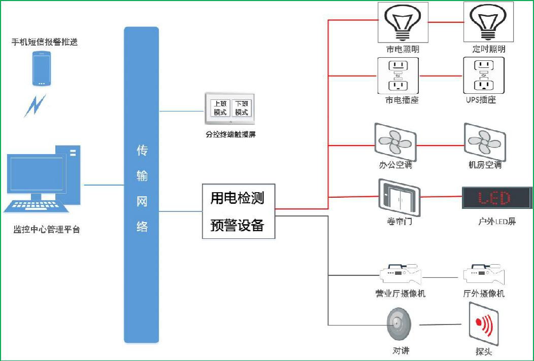 关于银行安全用电系统方案研究及设计