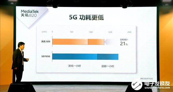 联发科推出全新5G SoC处理器天玑820,独家支持5G+5G双卡双待