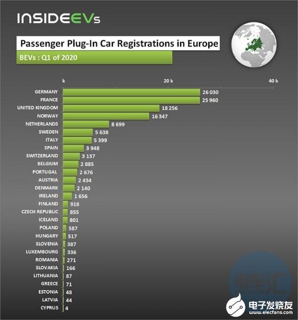 Q1季度欧洲新能源汽销量大增,同比增长81.7%