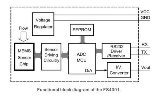 气体质量流量传感器在制氢机中的应用