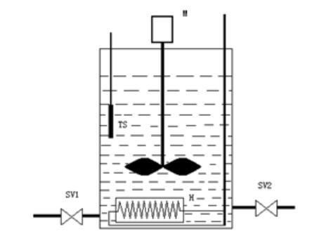 温度PLC控制系统的PID控制要求
