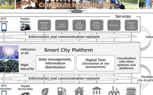丰田与NTT达成合作,将携手打造智慧城市平台