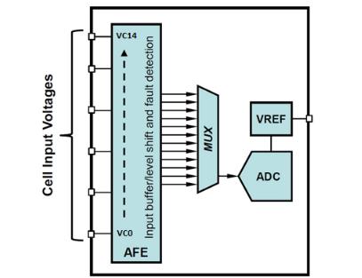 如何优化汽车电池管理系统的精密电池测量精度