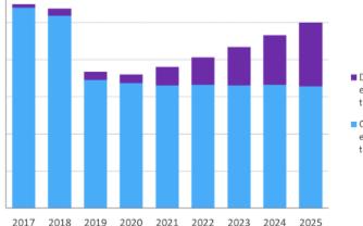 预计Cable宽带接入设备市场2025年达到10亿美元,将持续增长至2030年