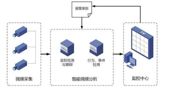 智能視頻監控系統的系統架構和方式