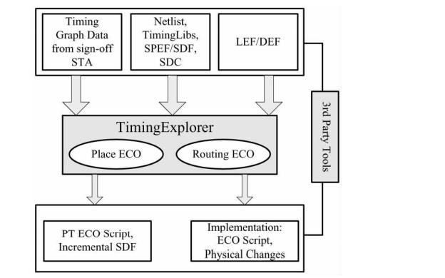 ECO技�g在SoC芯片�O�中的��用PDF�子��免�M下�d