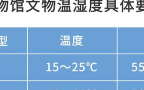 COS-03-X USB 型溫濕度記錄儀在博物館中的應用_博物館環境監測系統