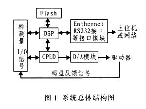利用DSP-TMS320F2812增強型SPI接口實現系統存儲容量的擴展