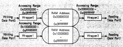 基于DDR DRAM控制器实现MPMA存取输入/输出端口的设计