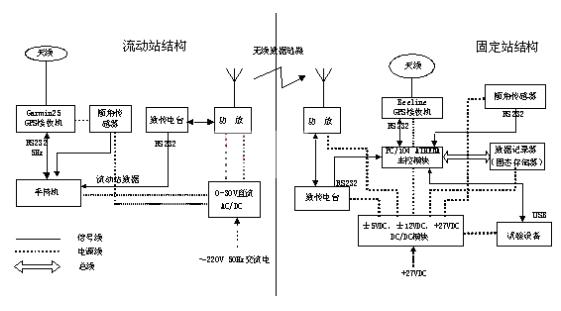 采用PC/104嵌入式系統平臺實現實時姿態信息采集系統的設計