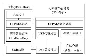 采用单片机stc89c516rd+和ch375s芯片实现嵌入式usb-host设计