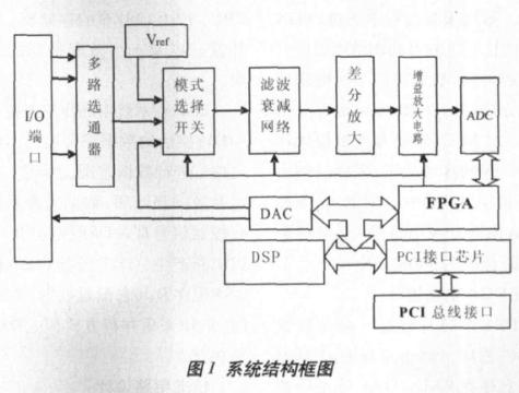 基于EP2C8Q208和TMS320VC5416芯片实现高速数据采集卡的设计