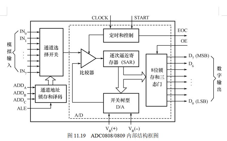ADC0808和ADC0809芯片的性能和使用方法詳細說明
