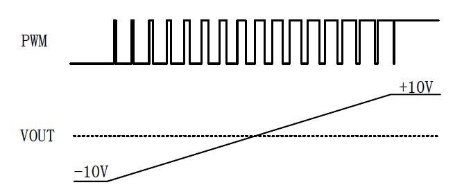 GMY001 0-100%PWM转±10V输出模块
