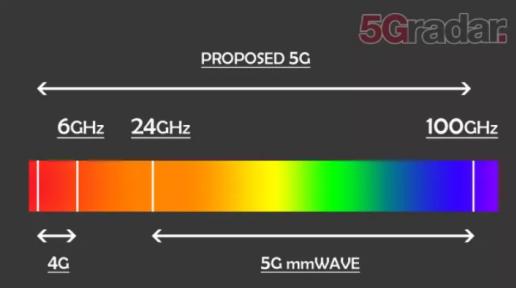 毫米波mmWave频率的速度和容量为5G应用提供超强动力
