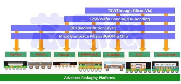 先進封裝技術的發展背景介紹