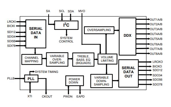 带DDX的多路数字音频处理器STA309A数据手册免费下载