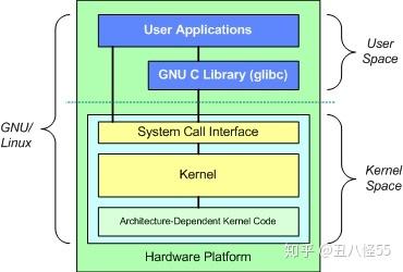 Linux内核架构--基本概念