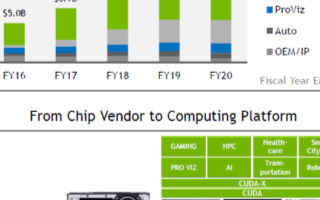 2019年NVIDIA毛利率提升到60%+,20年來實現利潤翻倍