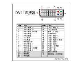 DVI接口基础知识介绍