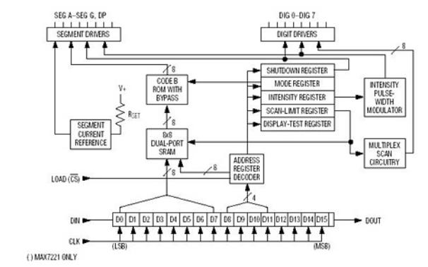 串行輸入輸出共陰極顯示驅動器MAX7219應用的keil程序和電路圖