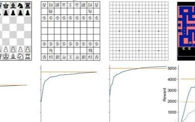 DeepMind宣布将研发更智能的AlphaGo算法