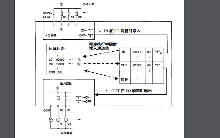 PLC梯形图基础教程资料说明