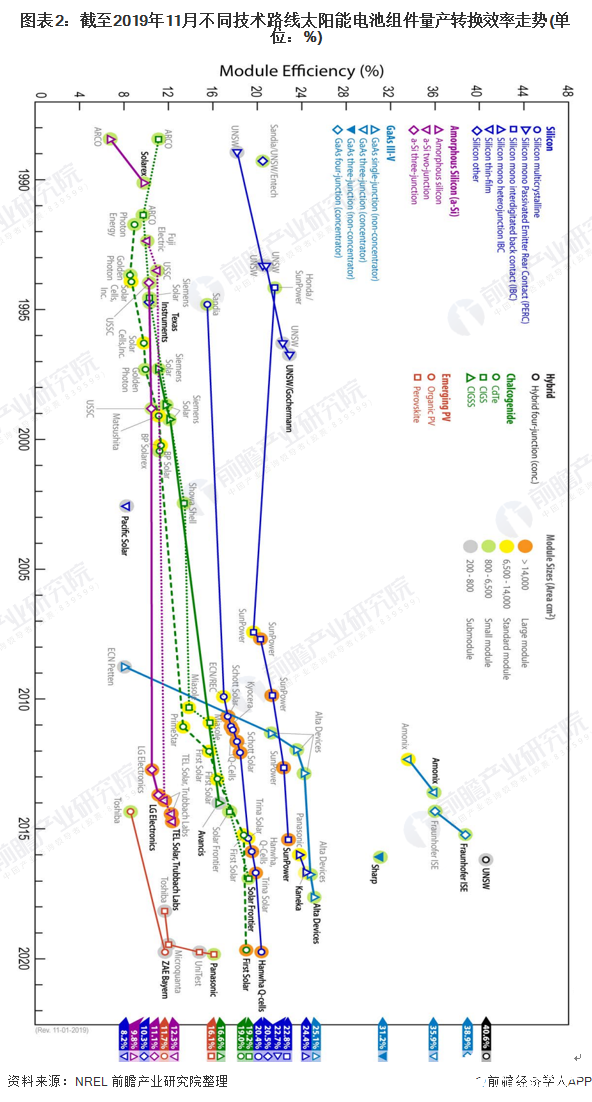 图表2:截至2019年11月不同技术路线太阳能电池组件量产转换效率走势(单位:%)